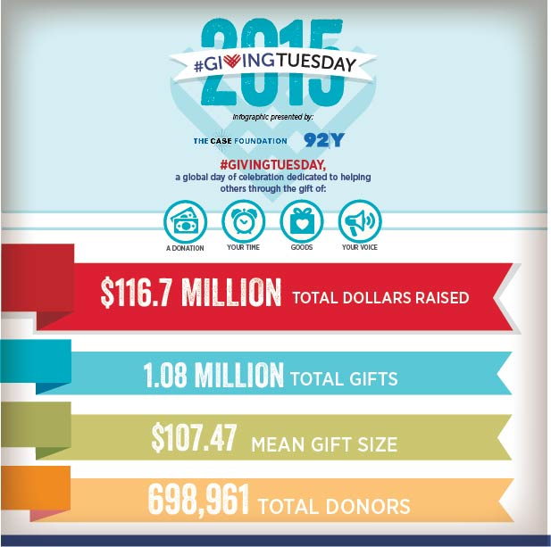 giving tuesday 2015 totals